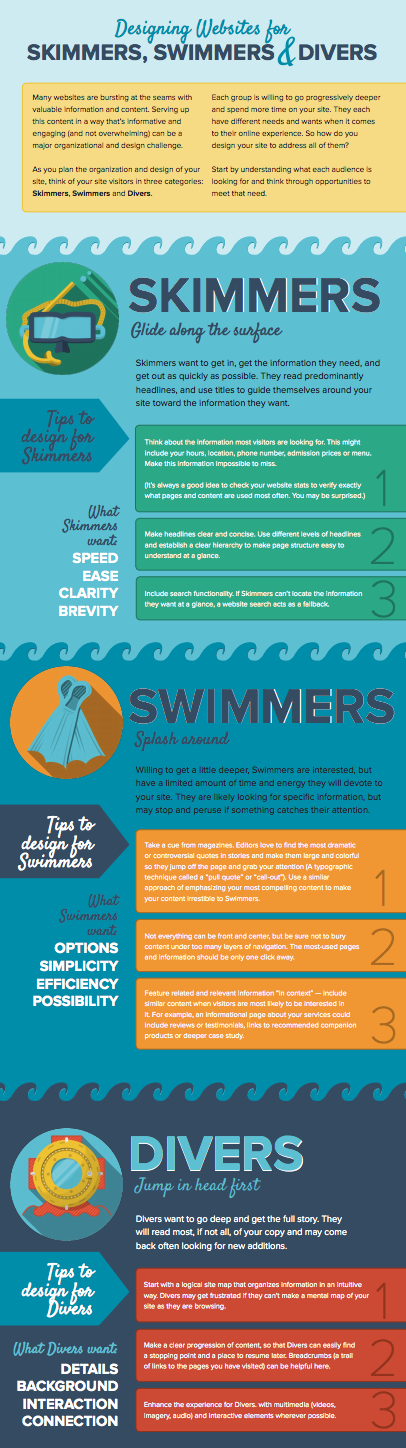 infographic-skimmers-swimmers-divers